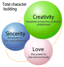 Total character building